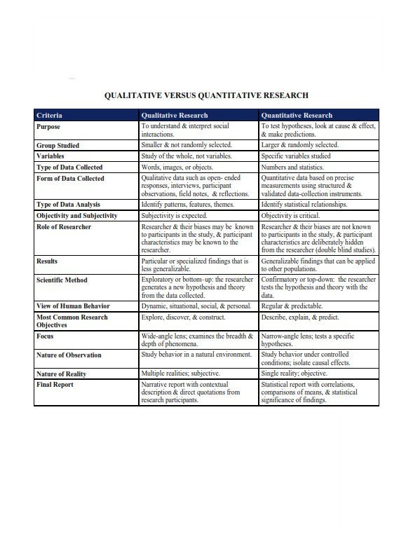 Qualitative Research vs. Quantitative Research (PDF)
