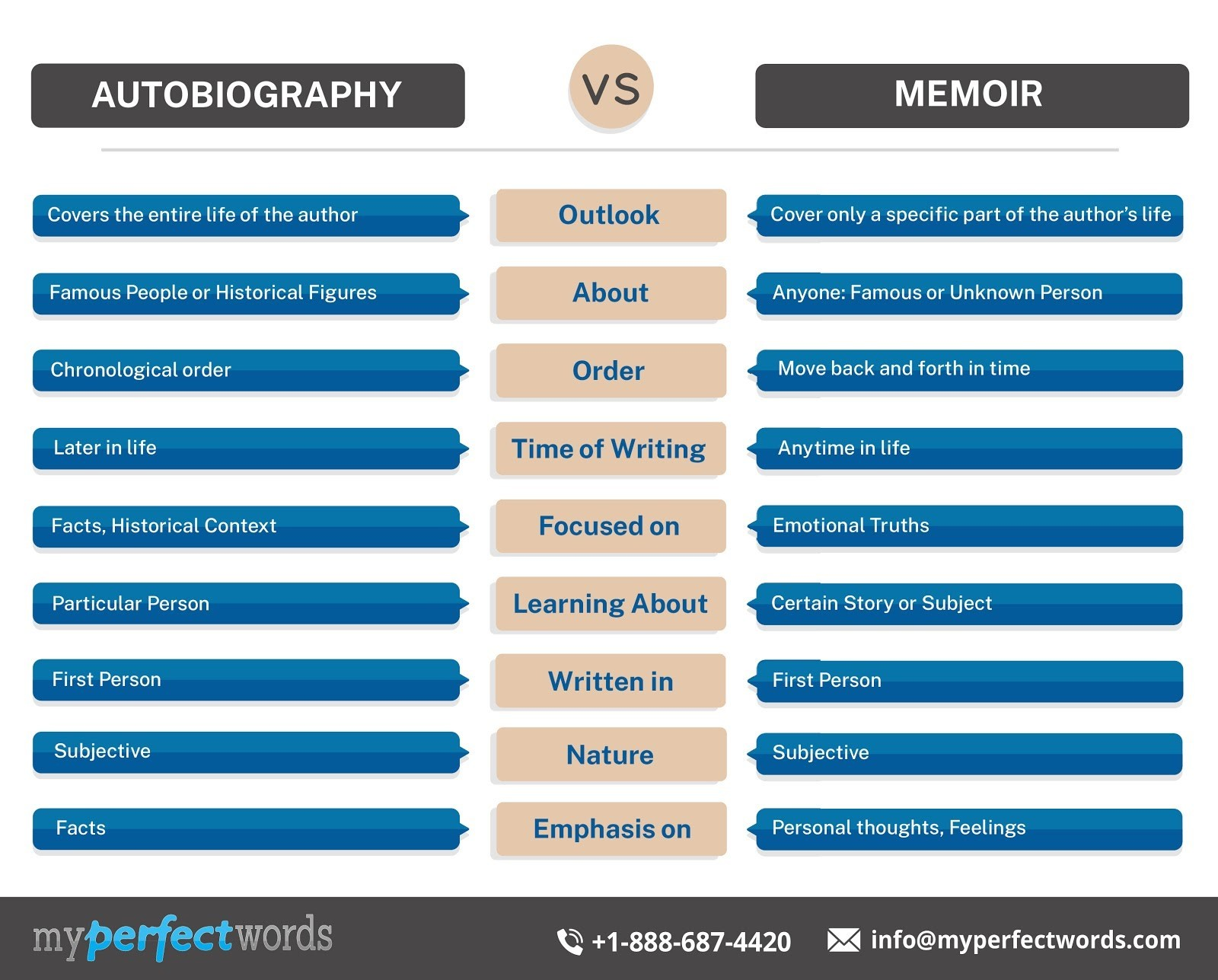 differences between autobiography and memoir
