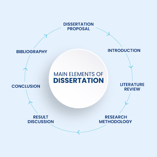 quick guide key elements dissertation writers info