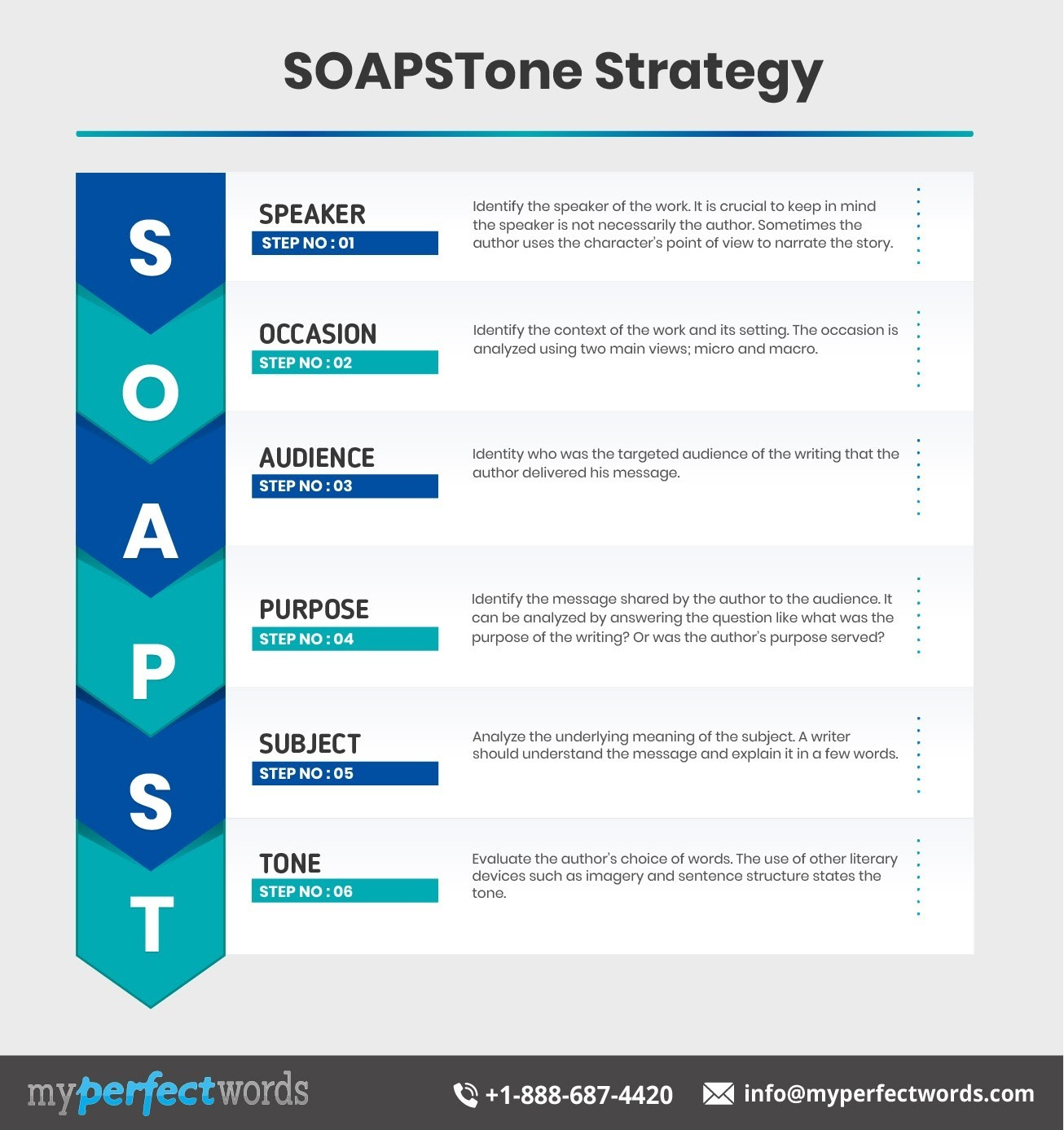 SOAPSTone Worksheet
