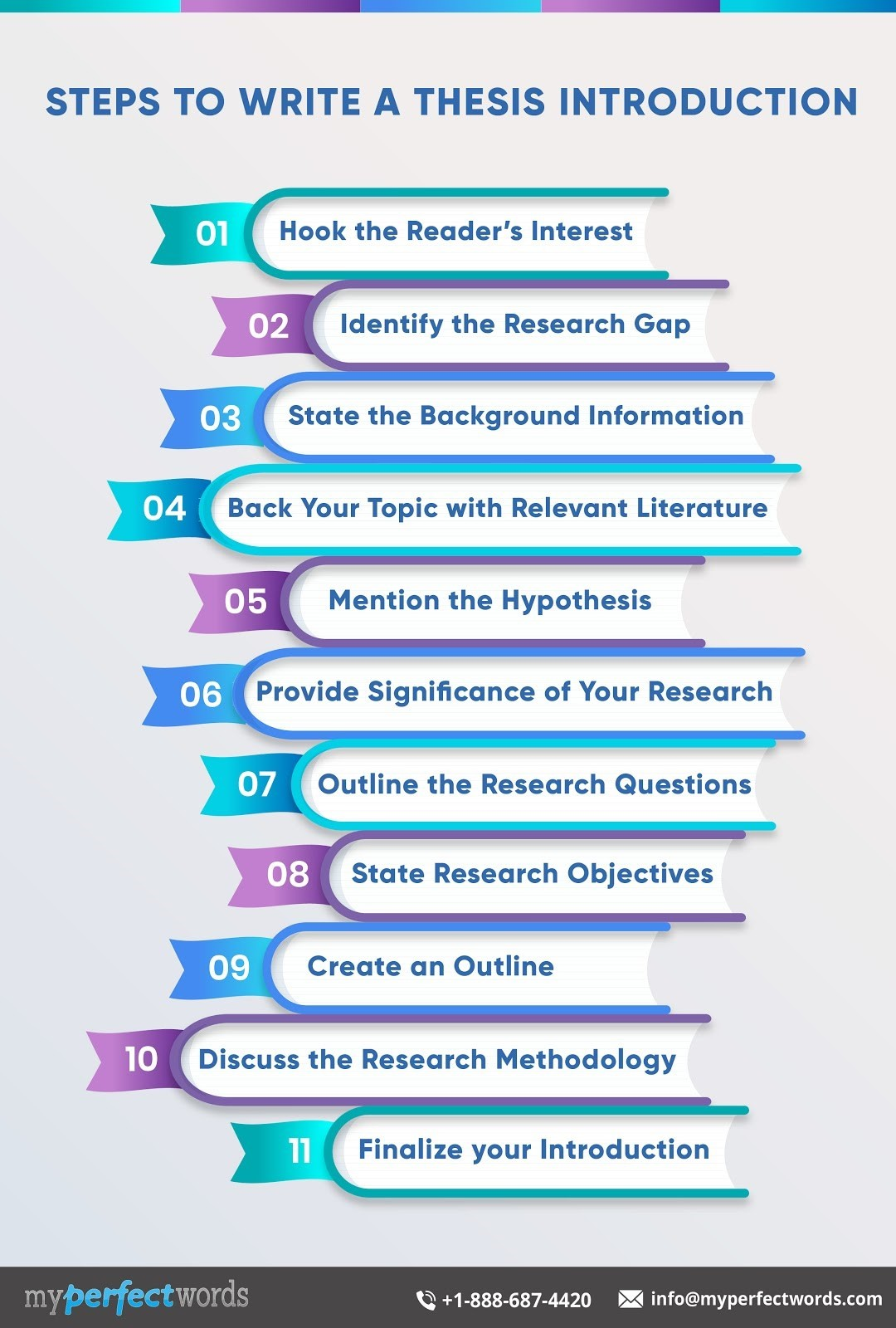 Steps to Write a Thesis Introduction