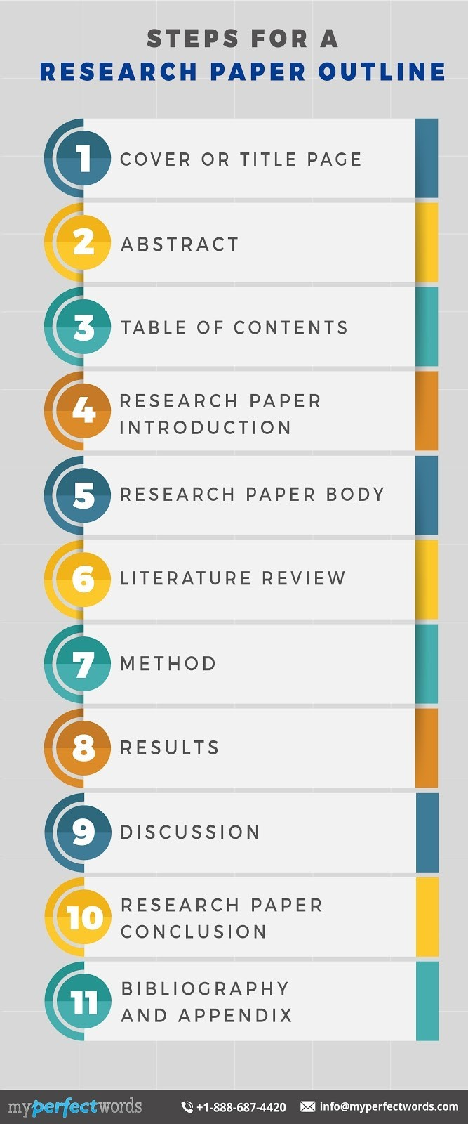 steps for a research paper outline