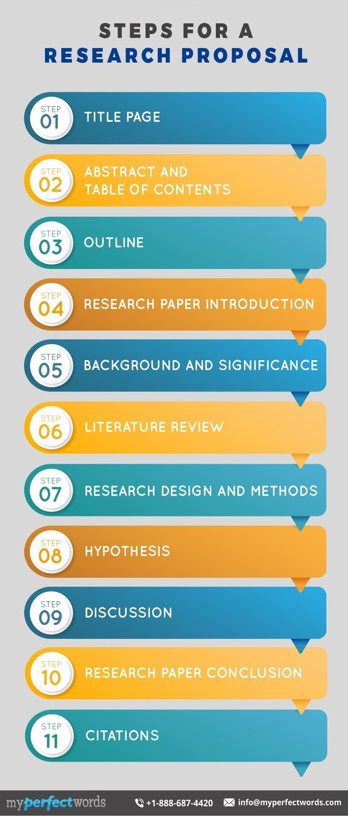 steps for a research proposal