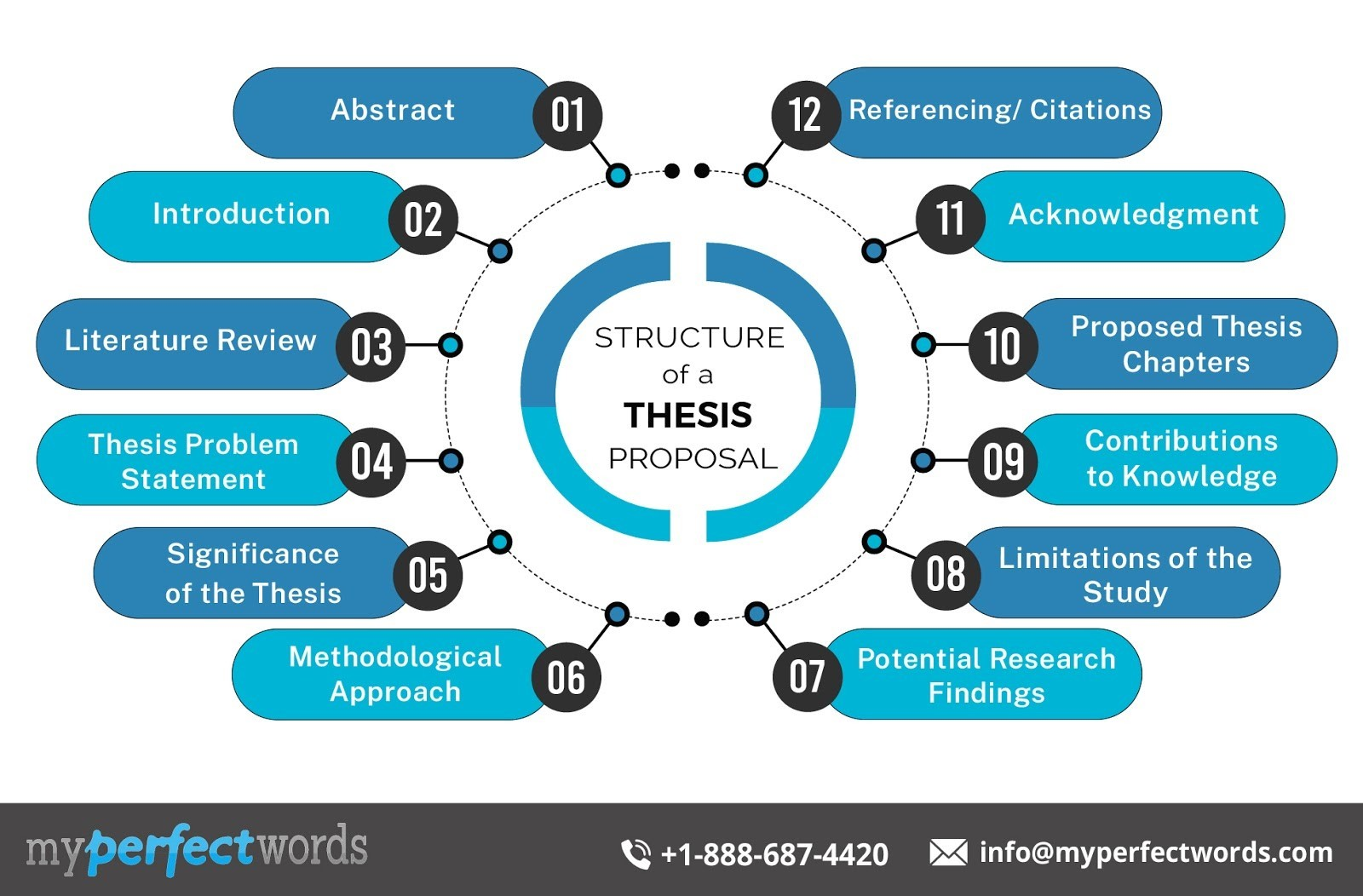 Structure of a Thesis Proposal