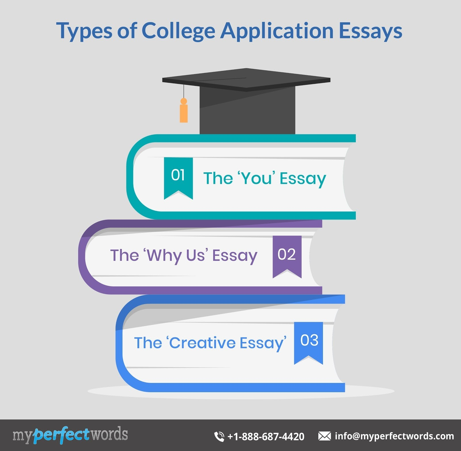 types of college application essay