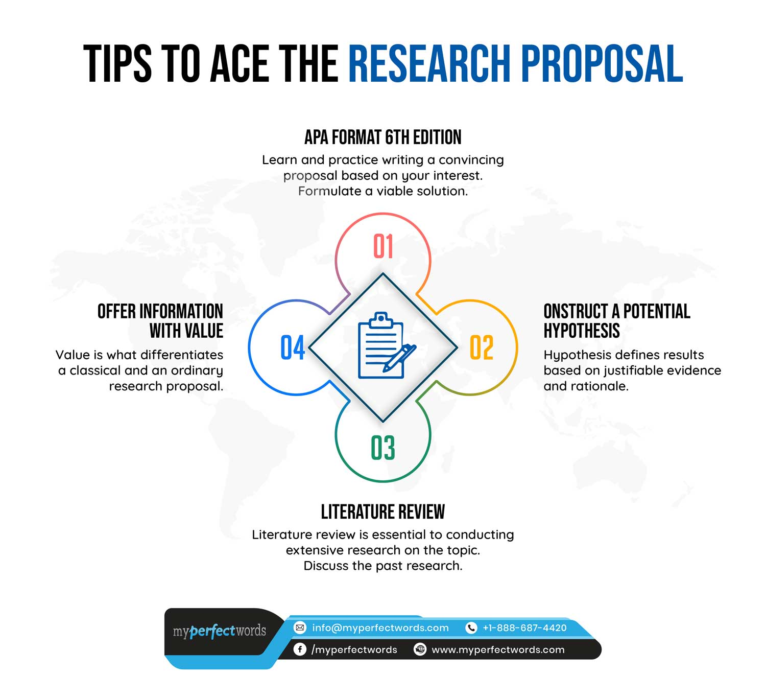 Crafting a winning research proposal