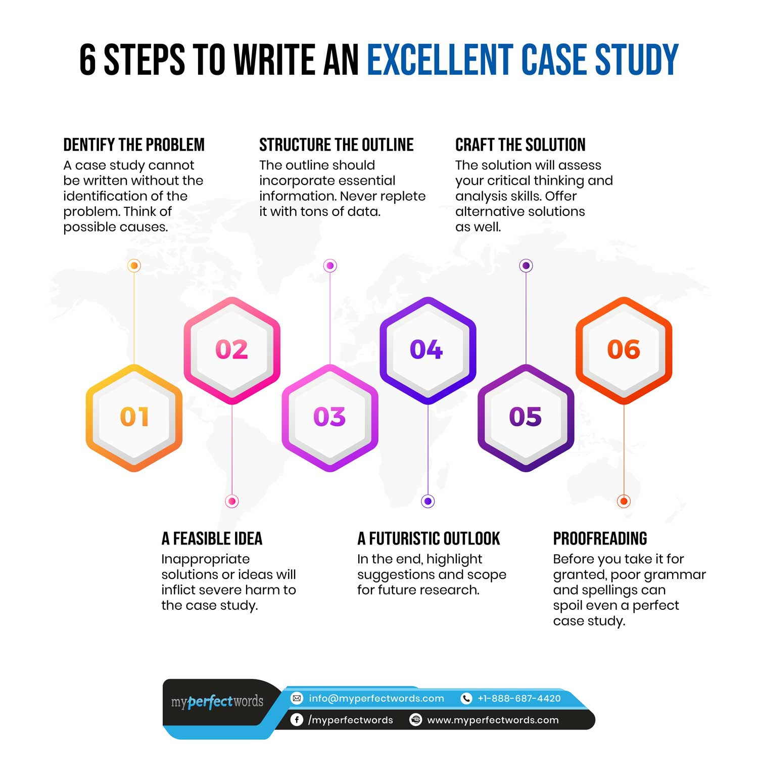 Guide about writing a case study